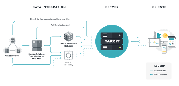 targit business intelligence